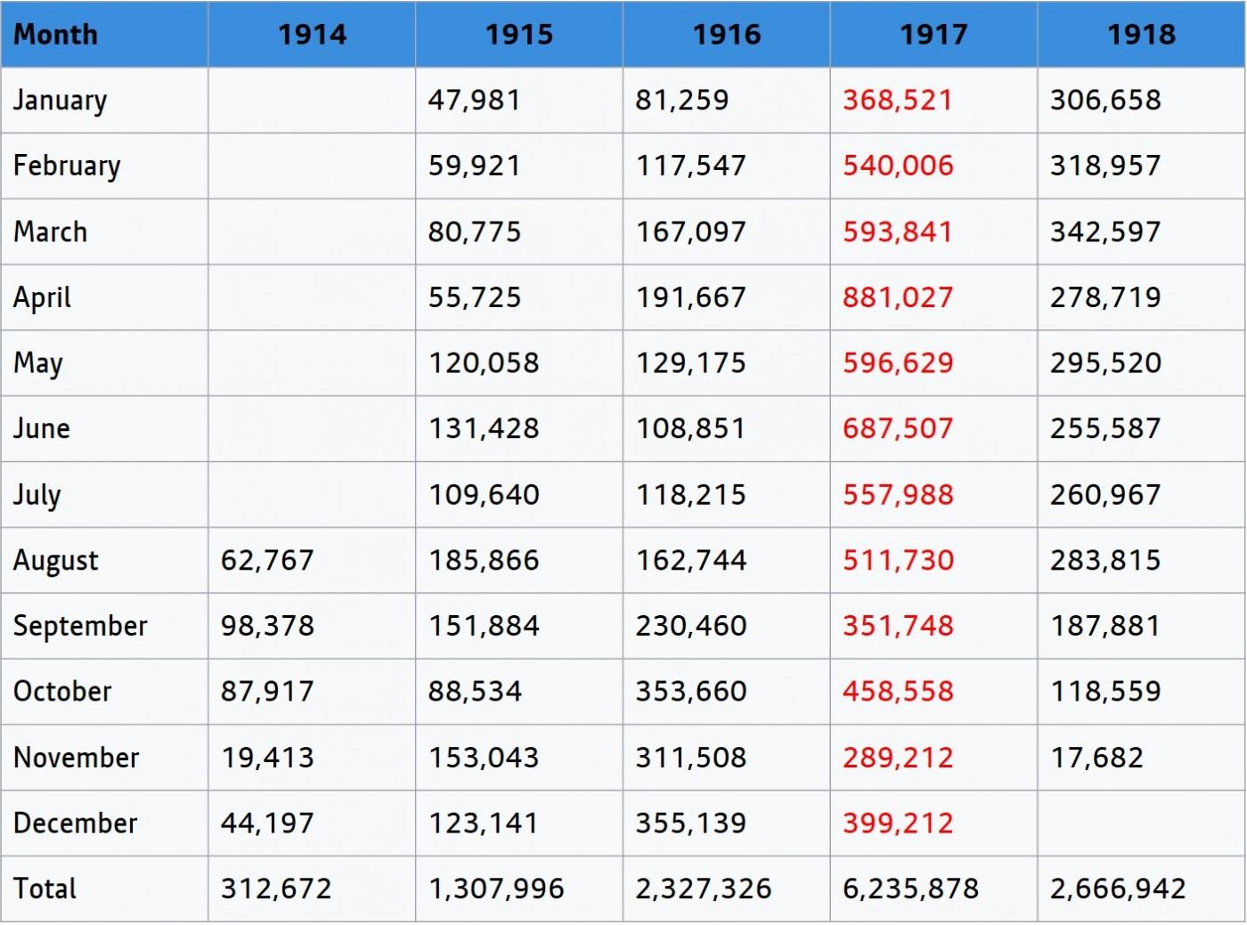 Tonnage stats
